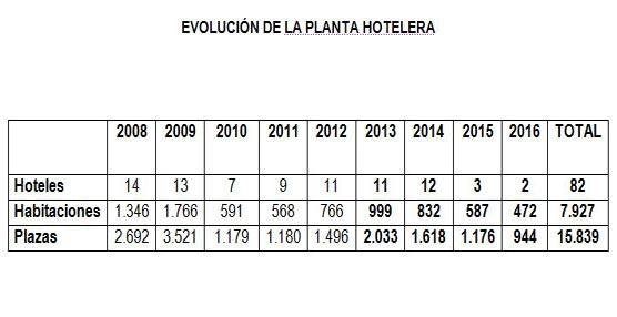 Tres de cada cuatro habitaciones de hotel fueron ocupadas en Barcelona durante 2013, con agosto a la cabeza del ranking