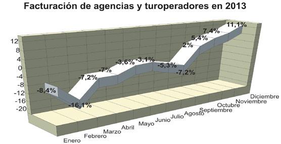 La facturación de las agencias cae un 3% en 2013 pese a la recuperación experimentada en los últimos meses