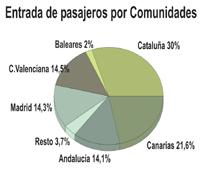 Las 'low cost' comienzan el año con un fuerte repunte de pasajeros del 11%, concentrando el 41% de las entradas por vía aérea