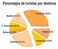 España supera los tres millones de turistas recibidos en el primer mes del año, lo que supone un avance interanual del 12%