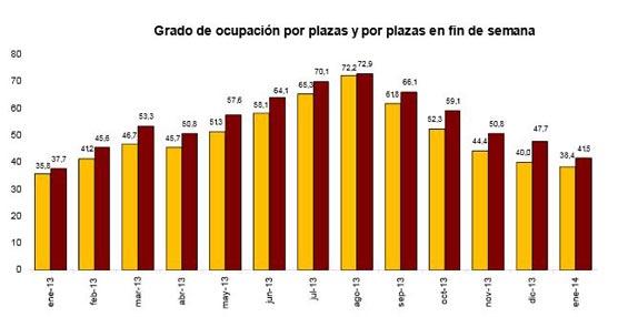 Enero deja un aumento del 7,6% en las pernoctaciones en establecimientos hoteleros respecto a 2013