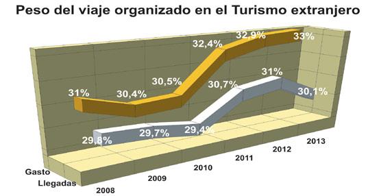 La proporción de turistas que contrata un 'paquete' para visitar España cae hasta el 30% tras dos años de subidas
