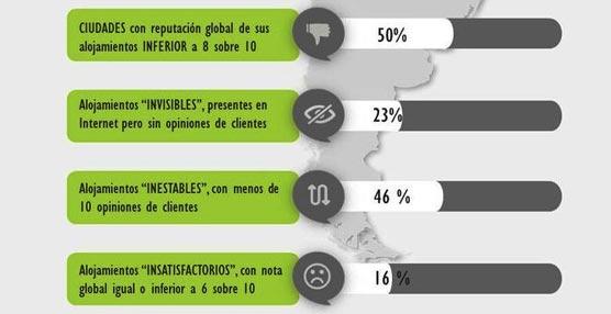 La reputación en Internet de la hotelería latinoamericana muestra una clara mejoría según Vivential Value