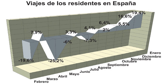Los españoles realizan unos 12 millones de viajes durante enero, un 20% más que en el inicio del año anterior
