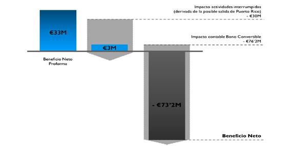 Meliá mejora los márgenes en todos los negocios, con un incremento del 5,2% en el RevPAR a nivel global