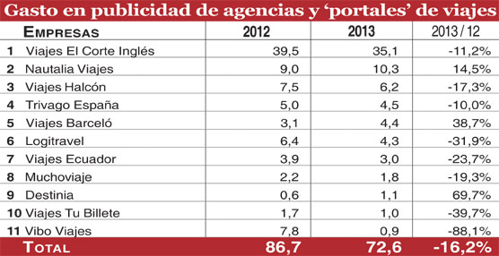 El gasto en publicidad de las grandes redes de agencias y 'portales' de viajes cae un 16% en 2013, hasta 72 millones