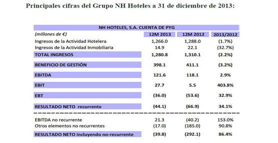 El segundo semestre presenta un significativo avance en ingresos y en reducción de costes para la cadena NH Hotel Group