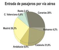 Las aerolíneas de'bajo coste' concentran el 43% de las entradas por vía aérea en febrero, experimentando un avance del 13%