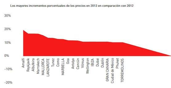 Los viajeros europeos prefieren Asia en 2013 gracias a los atractivos precios de sus alojamientos hoteleros