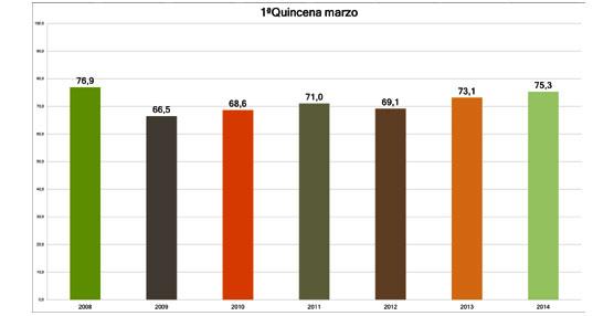 Benidorm encadena un nuevo incremento en ocupación y cierra la primera quincena de marzo superando el 75% de media