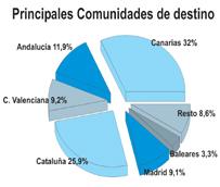 El uso del 'paquete' entre los turistas que visitan España se dispara un 23% en febrero, representando el 32% de las entradas