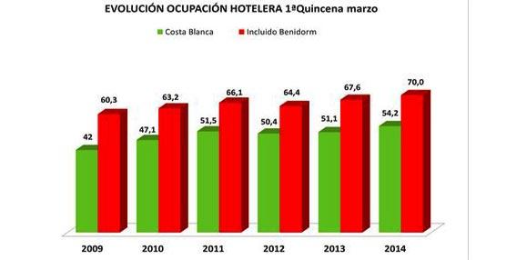 La Costa Blanca mantiene tendencia positiva de ocupación en marzo, con el mejor registro de los últimos seis años