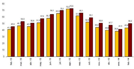 Febrero deja un aumento del 5,5% en las pernoctaciones respecto al mismo mes del año pasado