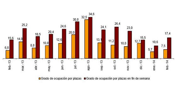 Los alojamientos extrahoteleros aumentan un 5,2% sus pernoctaciones en febrero respecto a 2013