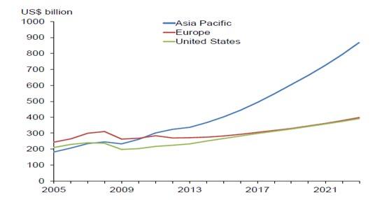 Los viajes de empresa crecerán en la próxima década en todo el mundo, aunque de forma desigual y destacando los mercados asiáticos
