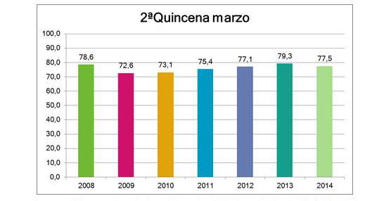 Benidorm finaliza marzo con un descenso 'relativo' en ocupación comparado con 2013, alcanzando el 77,5%