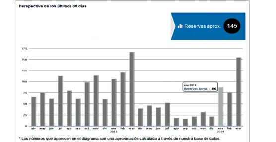 trivago genera más de 92.000 reservas en Madrid y más de 94.500 en Barcelona durante el último año