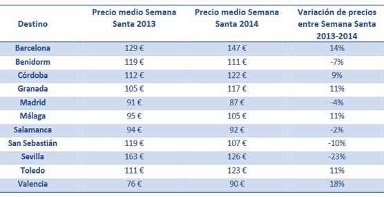 Los hoteles sevillanos un 23% más baratos que durante la Semana Santa de 2013 según un análisis de trivago