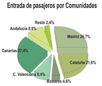 Los aeropuertos españoles reciben un 4% más de pasajeros internacionales en el primer trimestre pese al efecto Semana Santa