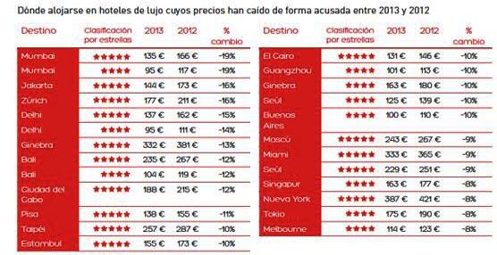 Asia encabeza el descenso de precios en hoteles de lujo durante el año pasado según el Hotel Price Index de Hoteles.com