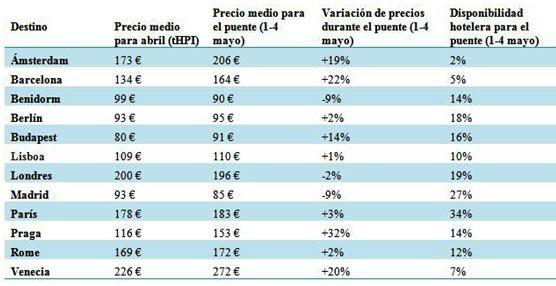 Los hoteles de Madrid, Benidorm y Londres son los que más bajan sus precios para el puente de mayo según trivago