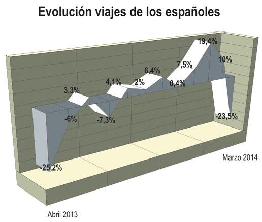 El efecto Semana Santa provoca un desplome del 23% de los viajes realizados por los españoles durante el mes de marzo