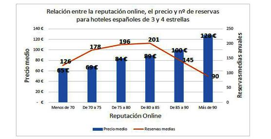 La reputación online no incide en los huéspedes a la hora de reservar hoteles de más de 100 euros por noche