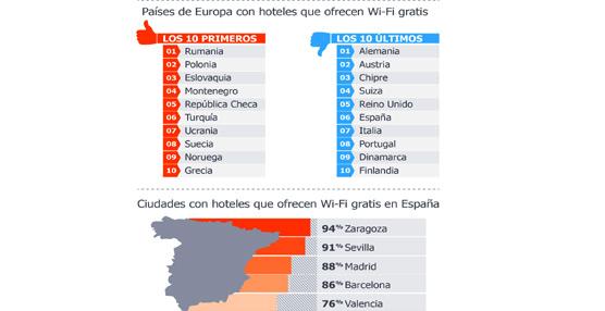 Nueve de cada diez hoteles españoles ofrecen wifi gratuito, con Sevilla, Zaragoza y Madrid a la cabeza en este servicio