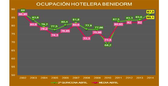 La ocupación hotelera en Benidorm termina abril con el 87,3% de media por el efecto 'Semana Santa'