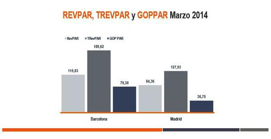 El informe HotStats de marzo revela un menor precio medio en Barcelona pero más indicadores positivos