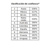 Los aficionados españoles dejan en evidencia su optimismo con las búsquedas de alojamiento para Brasil