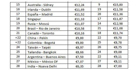 España vuelve a encabezar la lista de los países europeos más económicos en gastronomía hotelera según Hoteles.com