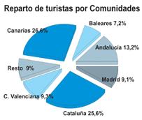 El uso del viaje organizado entre los turistas que visitan España crece un 16% hasta abril, representando más del 30% de las entradas