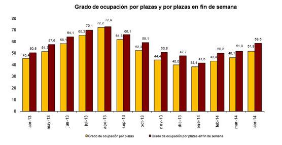 22,1 millones de pernoctaciones en establecimientos hoteleros para el mes de abril, 15,9% más que en 2013