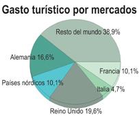 El gasto de los turistas con viaje combinado crece por encima del 21% hasta abril, ascendiendo a 5.000 millones de euros
