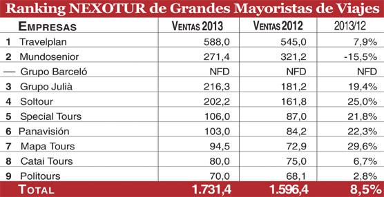Los grandes turoperadores españoles ponen fin a dos años negativos y facturan un 8% más durante 2013