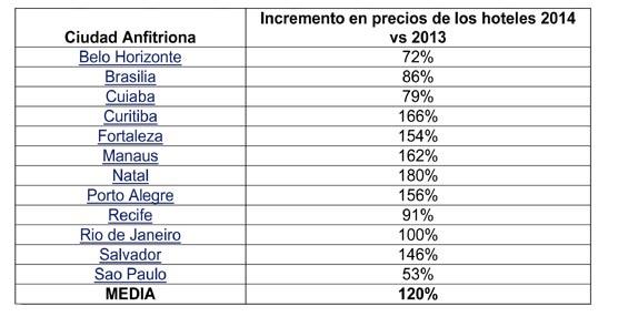 Curitiba es la ciudad anfitriona brasileña con la mejor relación calidad-precio según TripAdvisor