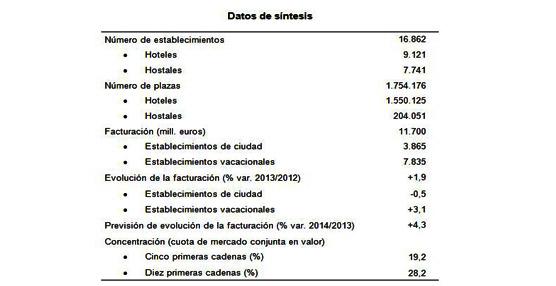 Los hoteles españoles aumentan su facturación un 4% en 2014, hasta alcanzar los 12.200 millones de euros
