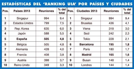 España asciende al quinto puesto en el Ranking de la UIA de 2013 como sede de reuniones internacionales