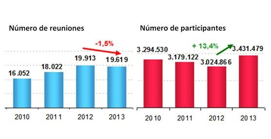 El Turismo de Reuniones reduce su impacto económico en España en 2013 hasta los 4.269 millones de euros