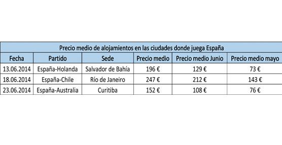 La noche más cara en Río de Janeiro será la del partido España-Chile, según datos de trivago.es