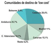 Las'low cost' lideran el crecimiento del tráfico internacional, transportando un 10% más de viajeros en los cinco primeros meses