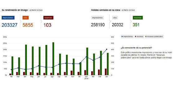 trivago lanza una nueva plataforma con estadísticas a tiempo real sobre visitas y clics de los hoteles
