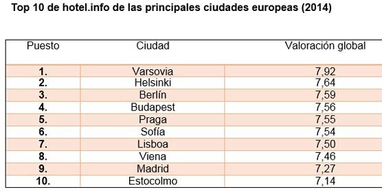 Los hoteles de España consiguen buenas puntuaciones entre sus clientes según el Barómetro 2014 de hotel.info