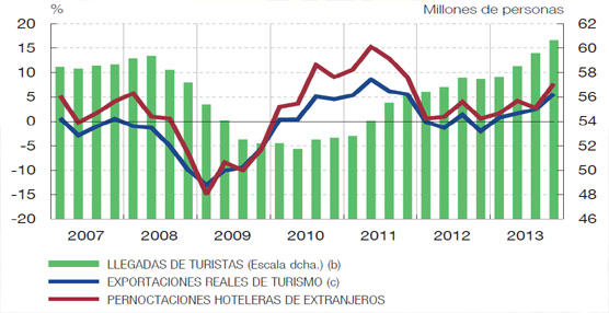 El Turismo representa en España más del 40% de las exportaciones del sector servicios, frente al 15% de la UE