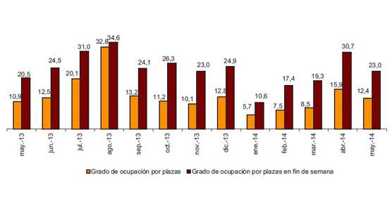 Siguen creciendo las pernoctaciones en alojamientos extrahoteleros, un 4,4% en mayo respecto al mismo mes de 2013
