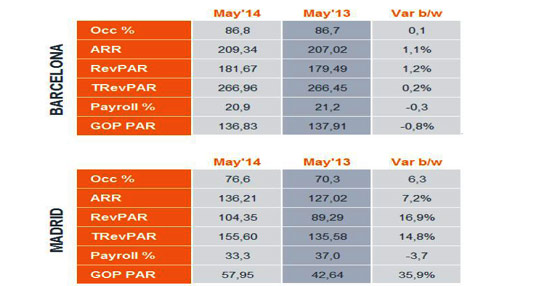 Los hoteles de Madrid aumentan su ocupación respecto a mayo del 2013 y los de Barcelona la mantienen