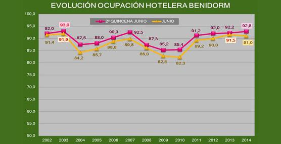 Benidorm alcanza su mejor dato de ocupación hotelera de la década el pasado mes y encara julio con optimismo