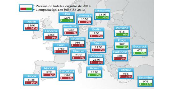 Los hoteles en España son un 6% más caros que en julio de 2013, alcanzando los 107 euros de precio medio