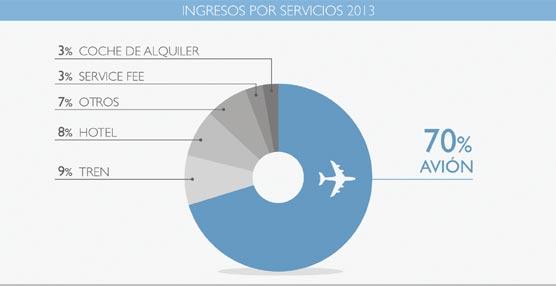 El 70% de la facturación de la cuenta de viajes de las empresas se concentra en el transporte aéreo, según Diners Club Spain